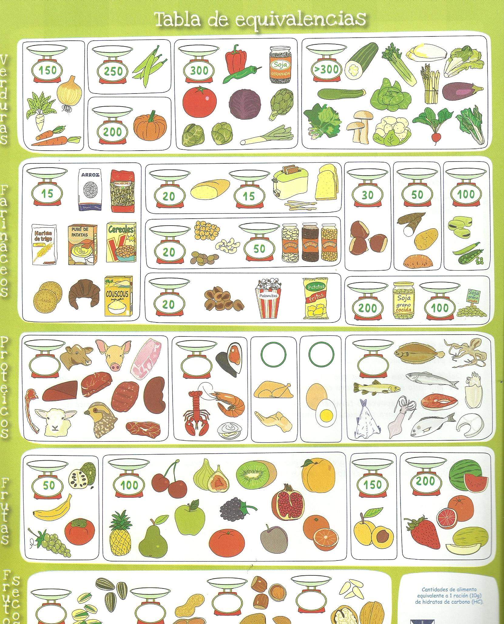 Tabla de equivalencia y consejos vive tu diabetes - Alimentos hidratos de carbono tabla ...