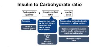 ratio de insulina en diabetes