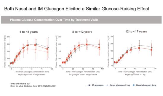 efecto_glucagon__nasal