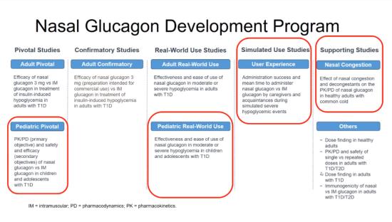 estudios de glucagón nasal